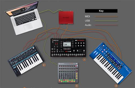 How To Use MIDI In An All Hardware Setup – Synthtopia