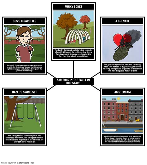 The Fault in Our Stars Book Plot Diagram, Summary & Activities
