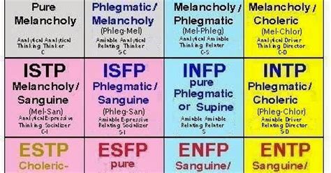 Another MBTI and Temperament correlation | expressing your