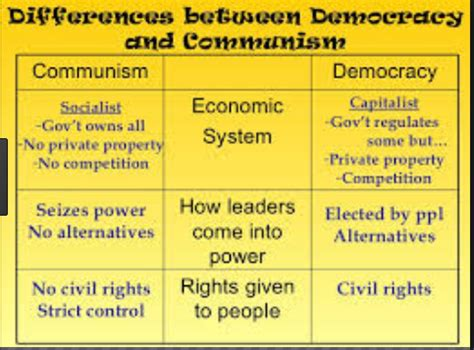 Difference between Communism and Democracy | Communism vs