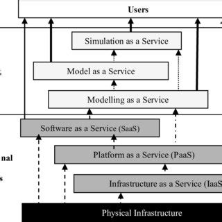 (PDF) Modeling and simulation as a cloud service: A survey